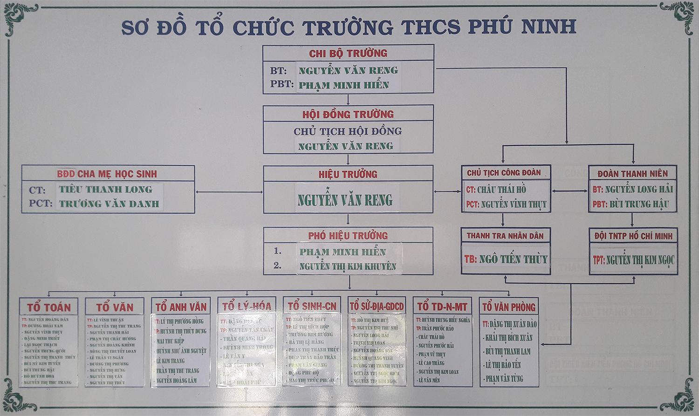 sodo thcs phu ninh